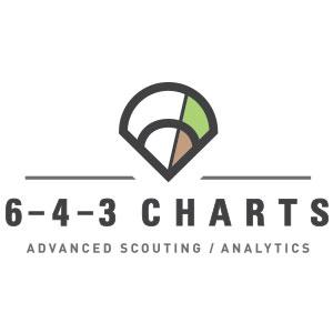6-4-3 Charts Logo